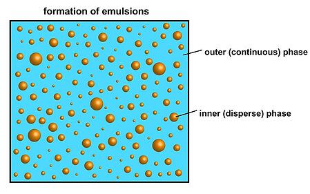 emulsions-high-pressure-homogenization.jpg