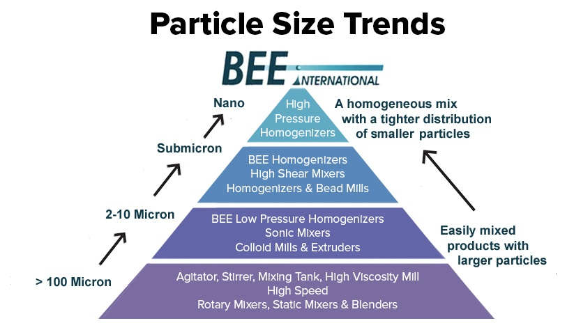 particle-size-trend-pyra.jpg